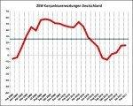 Konjunkturerwartungen