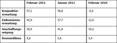 Die Tabelle zeigt die Entwicklung der einzelnen Indikatoren im Januar im Vergleich zum Vormonat und Vorjahr.