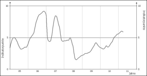 GfK-Indikator Konsumklima