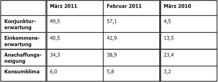 Die Tabelle zeigt die Entwicklung der einzelnen Indikatoren im März im Vergleich zum Vormonat und Vorjahr.