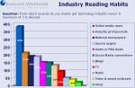 Eurocom-Studie Mediennutzung