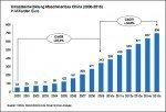 Wachstumsrate des chinesischen Maschinenbaus