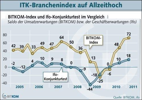 ITK-Branchenindex