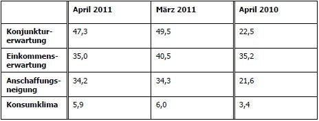 Die Tabelle zeigt die Entwicklung der einzelnen Indikatoren im April im Vergleich zum Vormonat und Vorjahr.