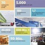 Logistikprofil Hannover