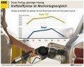 ADAC-Statistik: Kraftstoffpreise 2011