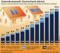 Solarwärmemarkt Deutschland