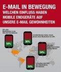 Mobilgeräte verändern die E-Mail-Nutzung