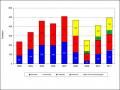 Forstmaschinenstatistik 2011, © KWF