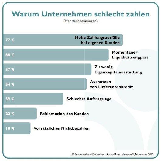 BDIU-Herbstumfrage 2012: Warum Unternehmen schlecht zahlen, © BDIU