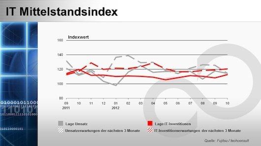Mittelstandsindex Oktober 2012, © techconsult