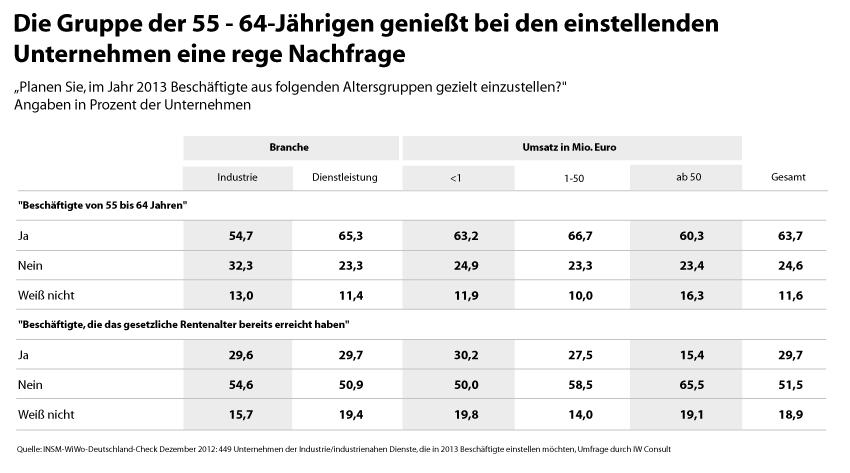 Unternehmervotum im Rahmen des INSM-WiWo-Deutschland-Checks, ©INSM-Initiative Neue Soziale Marktwirtschaft GmbH