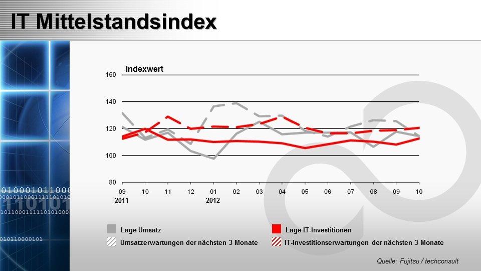 Mittelstandsindex November 2012, ©techconsult
