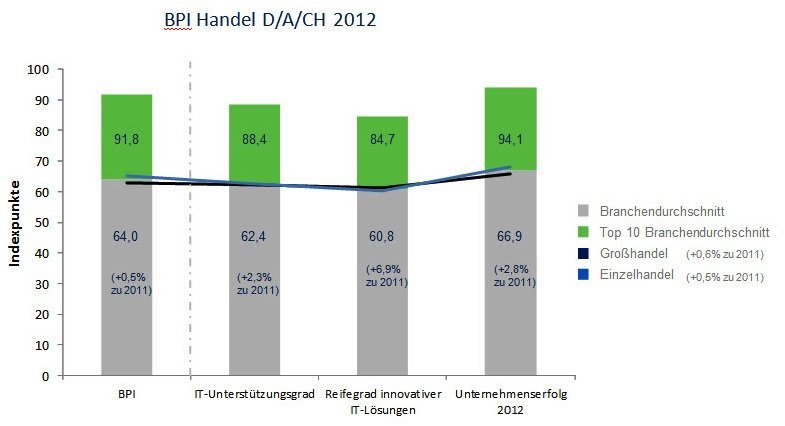 Business Performance Index Handel 2012, © techconsult