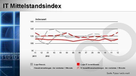 IT-Mittelstandsindex Dezember 2012, © techconsult