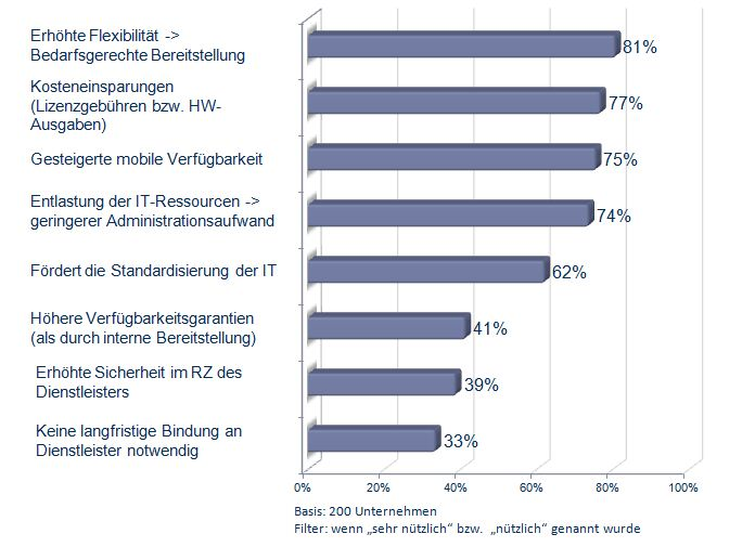 IT-Cloud-Index Mittelstand Q4/2012, © techconsult