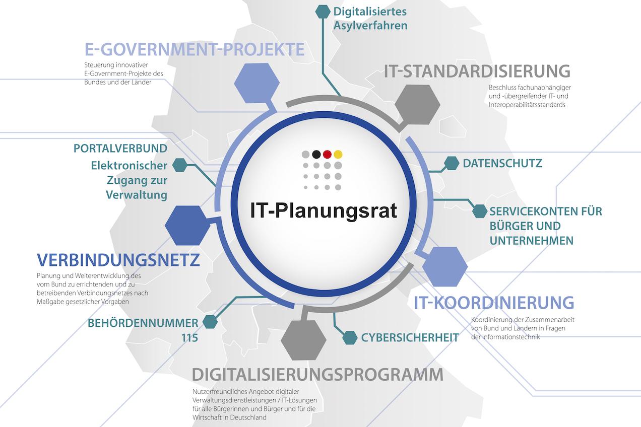 © IT-Planungsrat