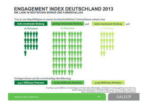 Gallup Engagement Index Deutschland 2013, © Gallup, Inc.
