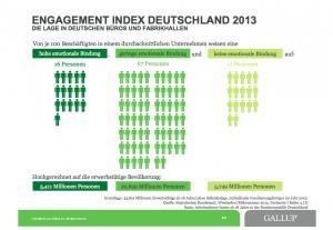 Gallup Engagement Index Deutschland 2013, © Gallup, Inc.