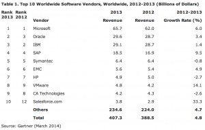 Weltweiter Softwareumsatz 2013 (Bild: © Gartner).