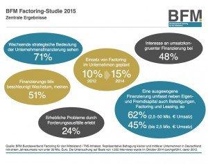 Factoring-Studie 2015, ©BFM