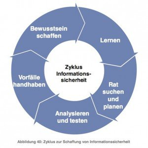 Staatliche Initiativen zur Unterstützung der IT-Sicherheit, ©Detecon International GmbH