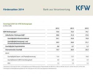 KfW-Förderzahlen 2014, ©KfW
