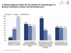China Poll März 2015, ©Chinaforum Bayern/GCS
