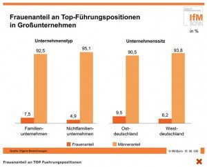 Frauenanteil an Top-Führungspositionen in Großunternehmen, ©IfM Bonn