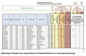 Modulbeschreibung des Moduls Schaltempfehlung Fall 1: Systemsicherheit, ©openKONSEQUENZ