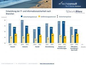 Security Bilanz Deutschland, ©techconsult GmbH