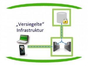 Sealed Cloud: Versiegelte Infrastruktur, ©Uniscon GmbH