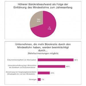 Familienunternehmen-Umfrage zum Mindestlohn, © ASU e.V.