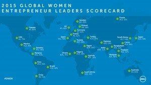 Global Scorecard
