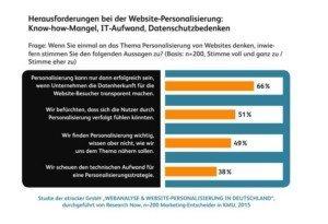Website-Personalisierung, © etracker GmbH