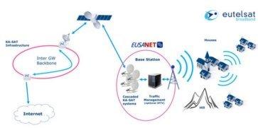 © Eutelsat Broadband