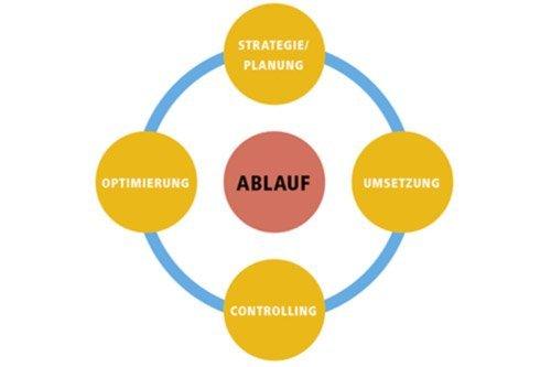 ABG Marketing GmbH & Co. KG