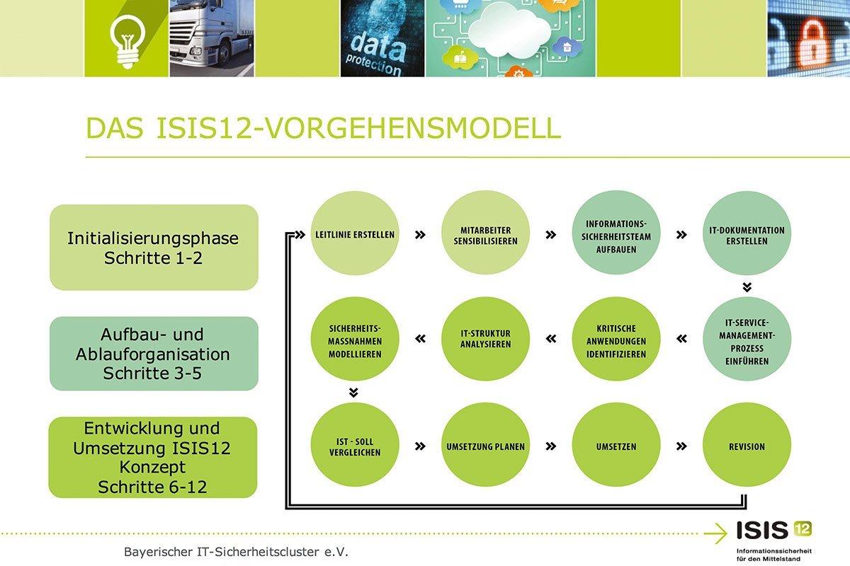 © Bayerischer IT-Sicherheitscluster e.V.