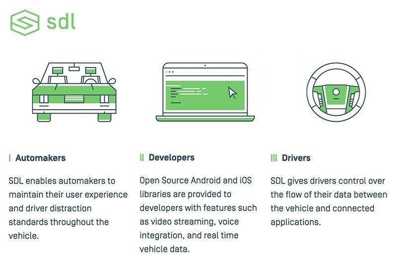 SmartDeviceLinkOpen-Source-Plattform setzt Apps für Autofahrer um