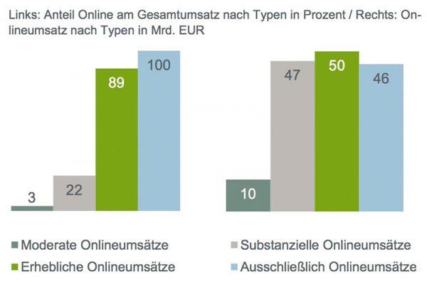 Der Mittelstand macht sein Online-Geschäft mit B2B