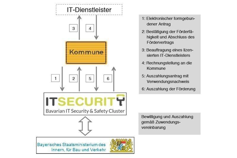 © Bayerisches Staatsministerium des Innern, für Bau und Verkehr