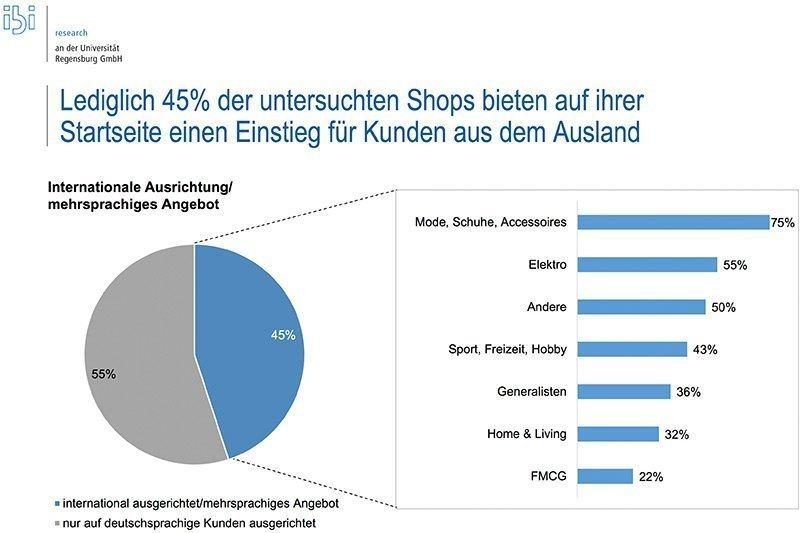 Customer ExperienceOnline-Shopper kaufen am liebsten auf Rechnung