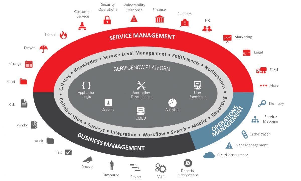 CeBIT 2017ServiceNow gibt es als Managed Service aus der T-Systems-Cloud