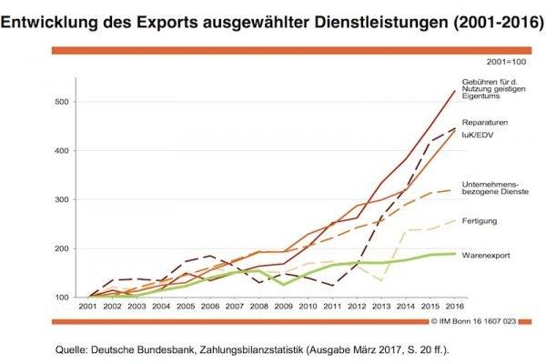 Das Auslandsgeschäft mit Dienstleistungen wächst