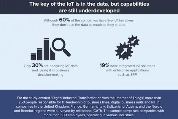 Firmen erhoffen sich vom IoT weniger Kosten und mehr Effizienz