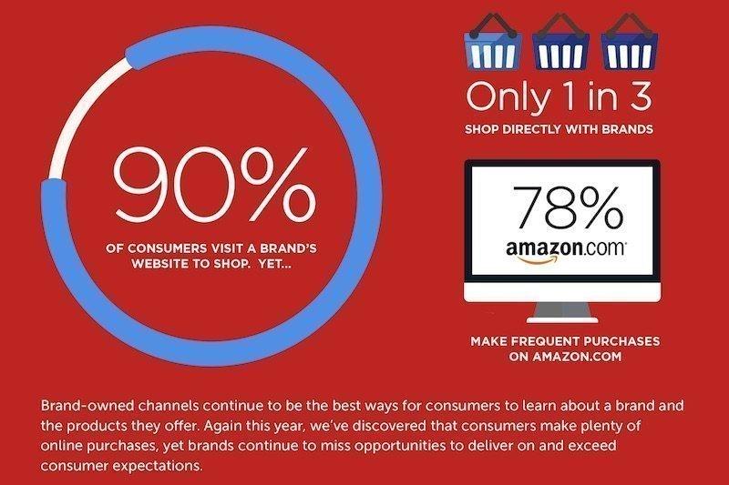 E-CommerceKunden sind unzufrieden mit den Herstellerwebsites