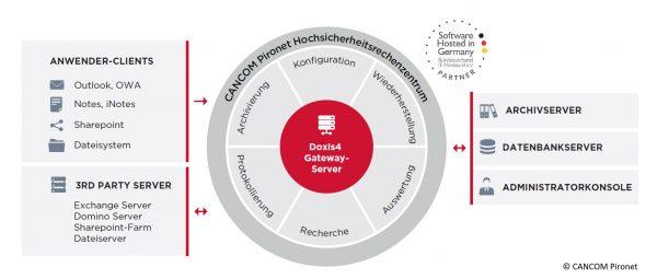 Revisionssicheres E-Mail-Archiv liegt in deutschen Rechenzentren