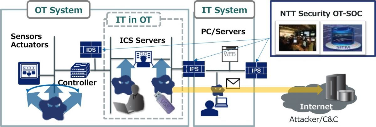 Industrie 4.0Operational Technology gehört mit zur IT-Sicherheit