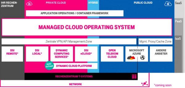 Ein Multicloud-Betriebssystem erleichtert das Hybridmanagement