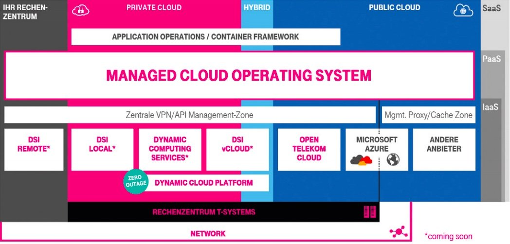 Cloud Expo EuropeEin Multi­cloud-Betriebs­system er­leichtert das Hybrid­management